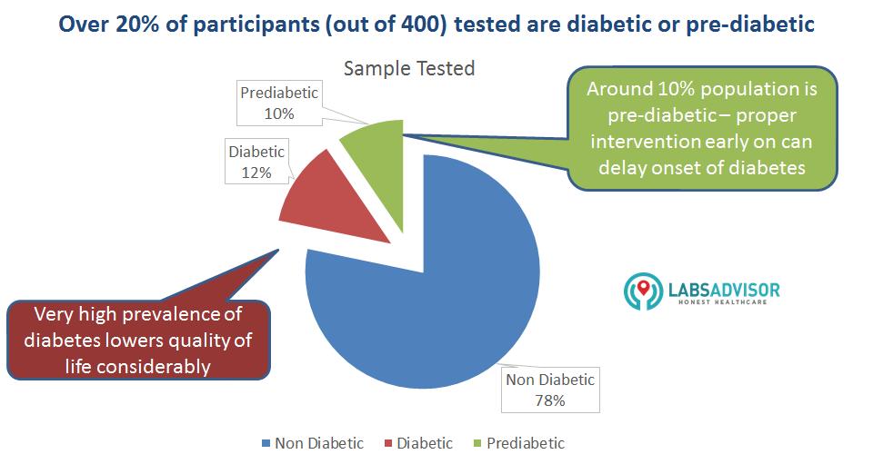 Diabetes prevelance_LabsAdvisor camp