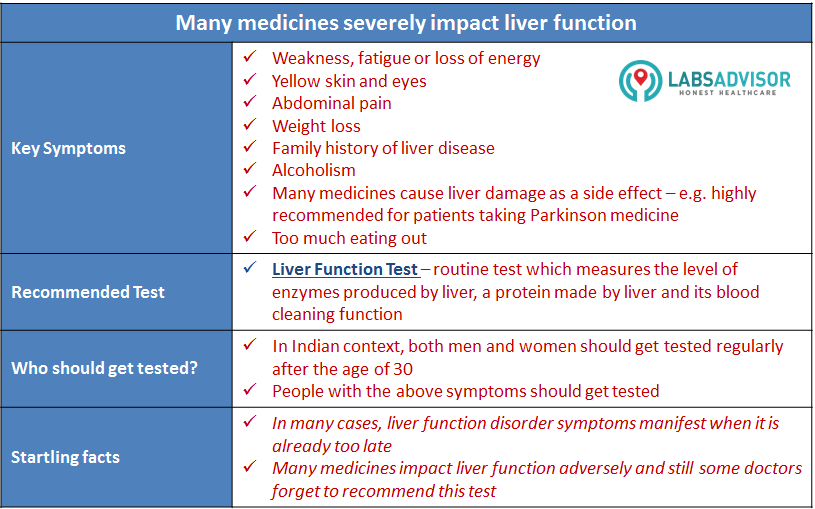 Liver Function Test - symptoms and recos