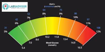 HbA1C Test Levels