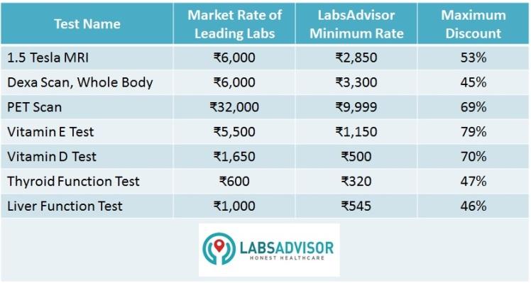 Comparison of Medical Test Rates in Delhi by LabsAdvisor