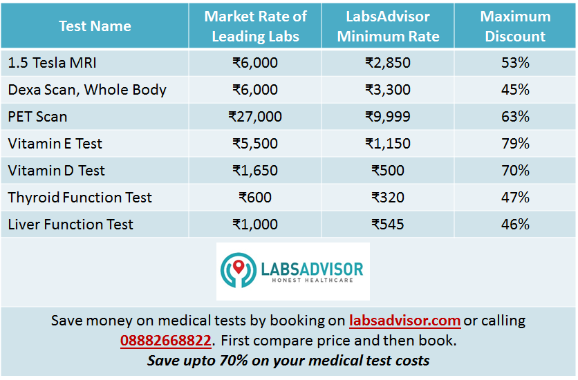 Medical_Test_Discount_India_Delhi_Gurgaon_LabsAdvisor