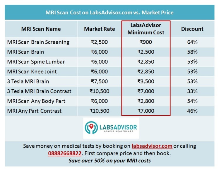 Affordable MRI Test Cost in Delhi