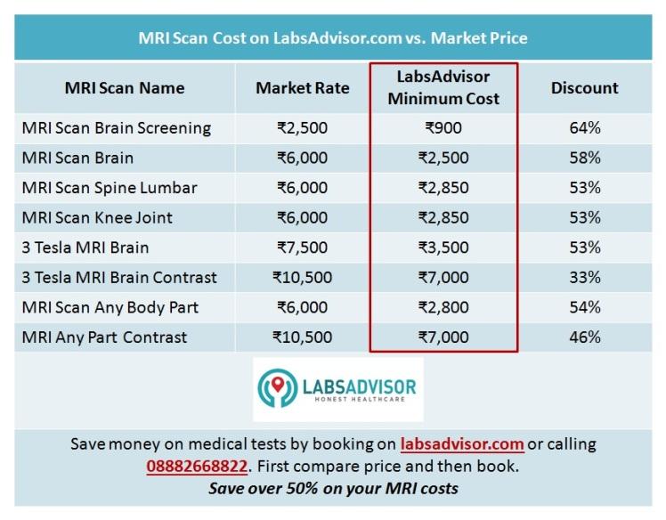 Affordable MRI Test Cost in Delhi