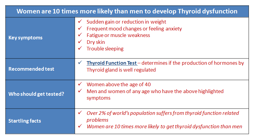 Thyroid Function Test LabsAdvisor.png