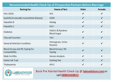 Tests Included in LabsAdvisor's Pre Marital Health Check Up