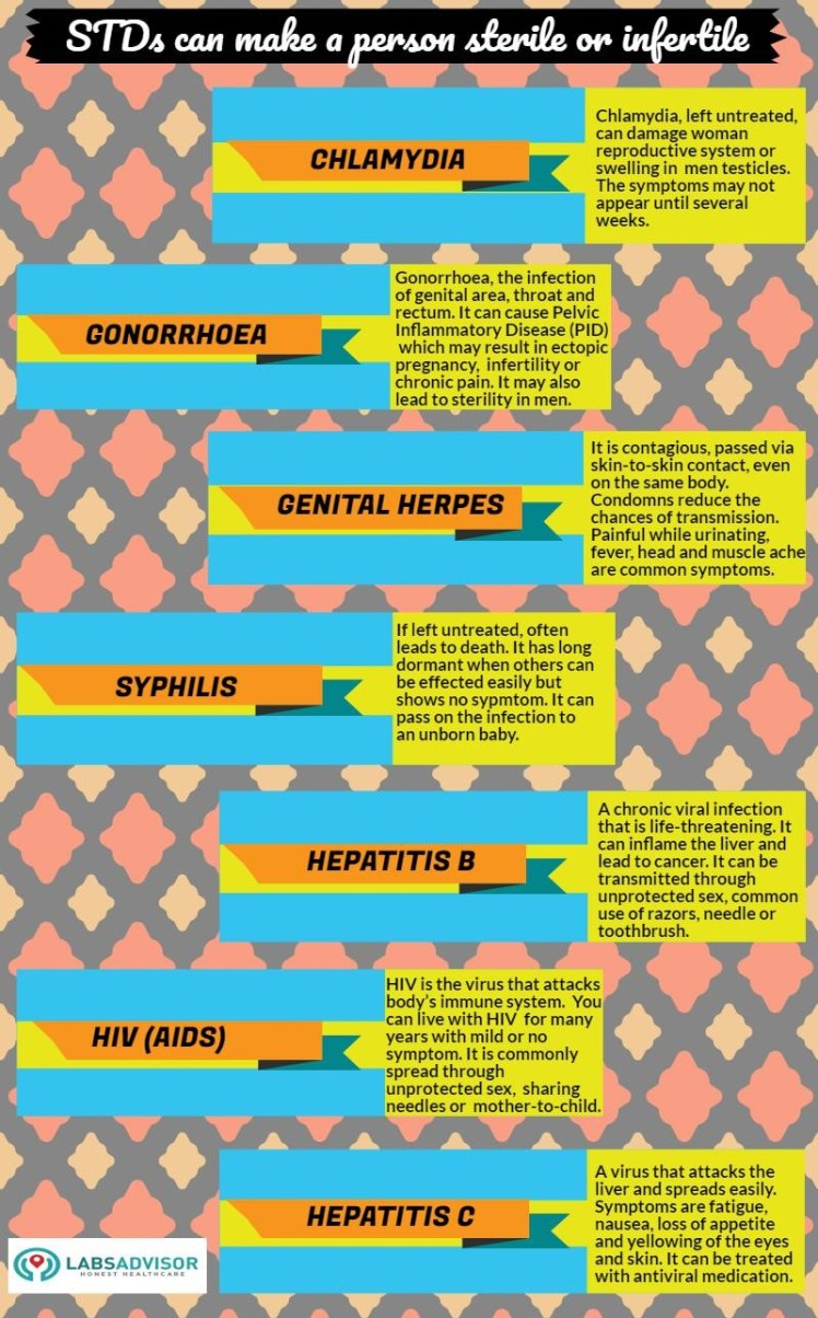 Sexually Transmitted Diseases in India including Chlamydia in India, Gonorrhoea in India, Genital Herpes in India, Syphilis in India, Hepatitis B in India, HIV in India and Hepatitis C in India