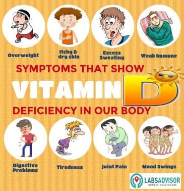 8 Symptoms of Vitamin D Deficiency Amongst Urban Indians