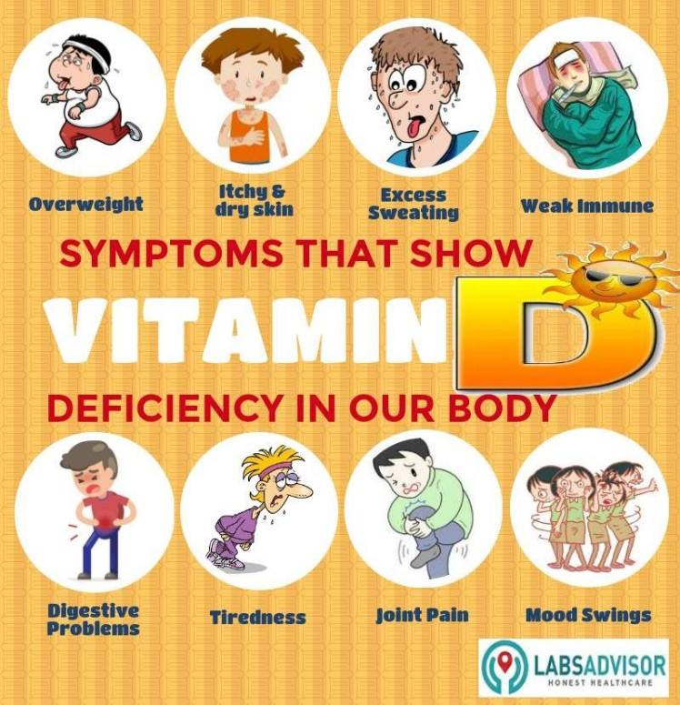 8 Key Symptoms of Vitamin D Deficiency in India – India's Largest Medical  Test Platform